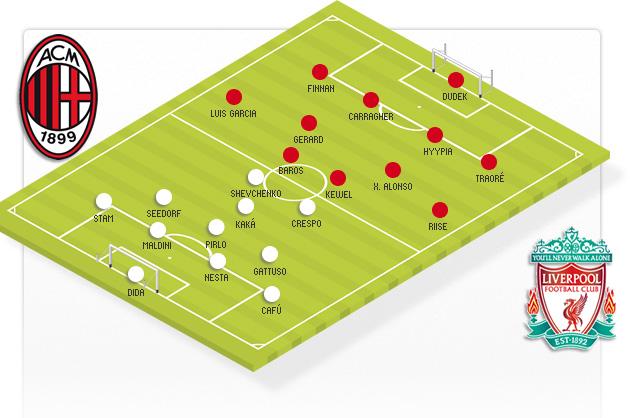 Las alineaciones de la final entre el Spanish Liverpool y el Milan.