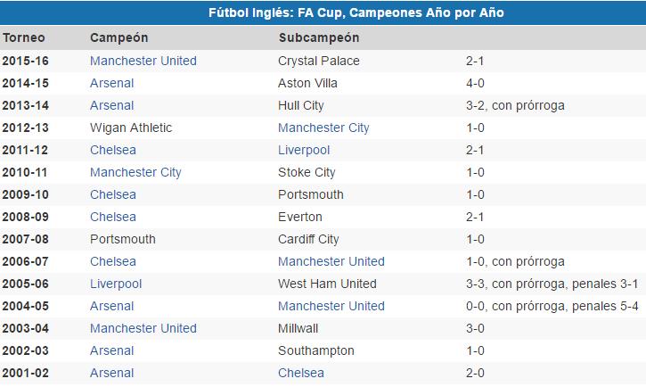 FA Cup versus Copa del Rey