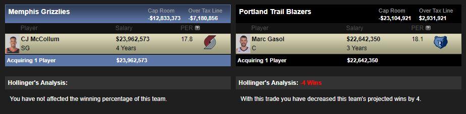 Así sería un hipotético traspaso entre Portland y Memphis.
