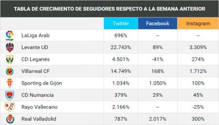 Los clubes crecieron enormemente en seguidores en sus redes sociales