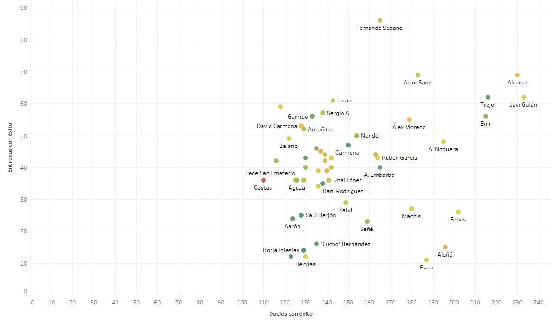 Comparación de Javi Galán con el top 50 de la Liga123