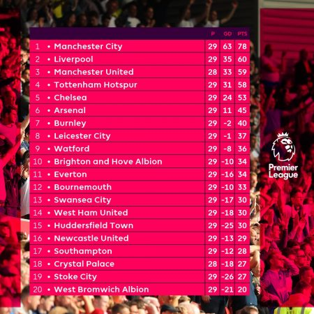 Tabla de la Premier League tras 28 fechas.