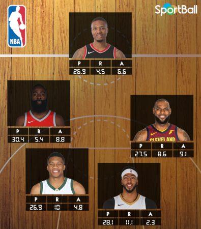 Mejores quintetos NBA 2018: el primero lo forman Lillard, Harden, LeBron, Antetokounmpo y Davis.