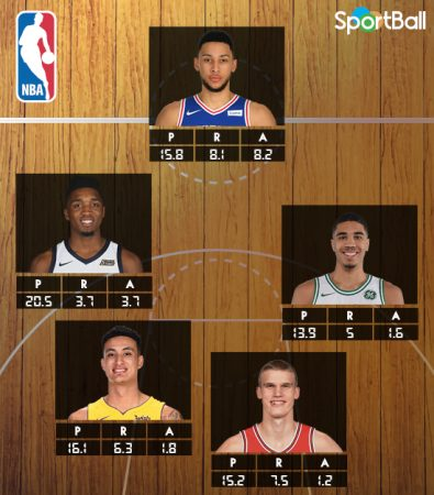 Mejor quinteto de rookies NBA 2018: Simmons, Mitchell, Tatum, Kuzma y Markkanen.