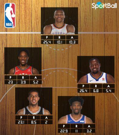 Mejores quintetos NBA 2018: el segundo lo forman Westbrook, DeRozan, Durant, Aldridge y Embiid.