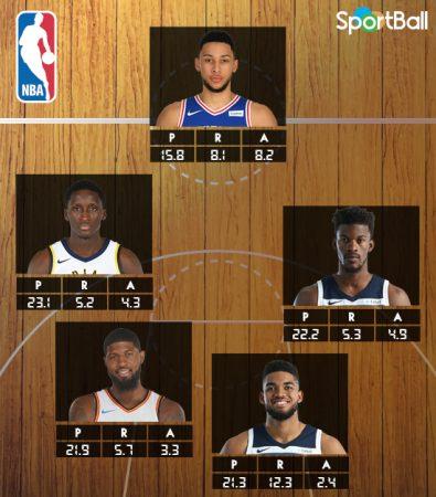 Mejores quintetos NBA 2018: el tercero lo forman Simmons, Oladipo, Butler, George y Towns.