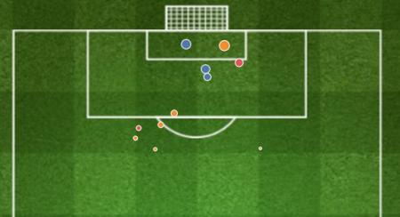 Mapa de tiro de los goles de Milinkovic-Savic en la Serie A