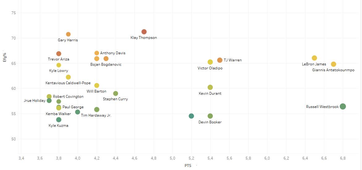 Gráfica comparativa del TOP25 anotadores en transición