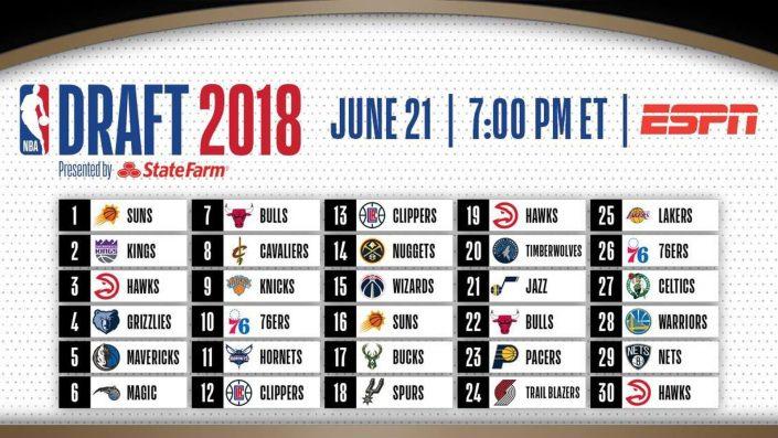 Draft de 2018 por equipos.