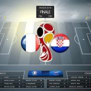 Croacia-Francia: las claves de una final inédita