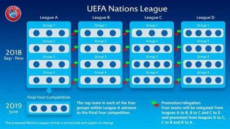 Nations League formato