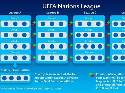 Nations League formato