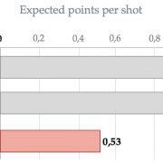 Más allá del triple: la línea de 4 puntos en la NBA