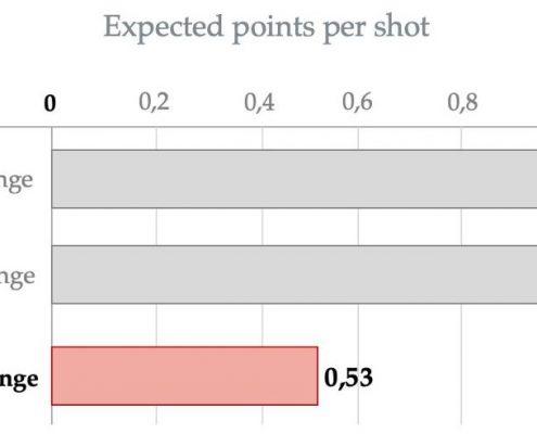 Probabilidad de puntos conseguidos desde la línea de 4 puntos en la NBA