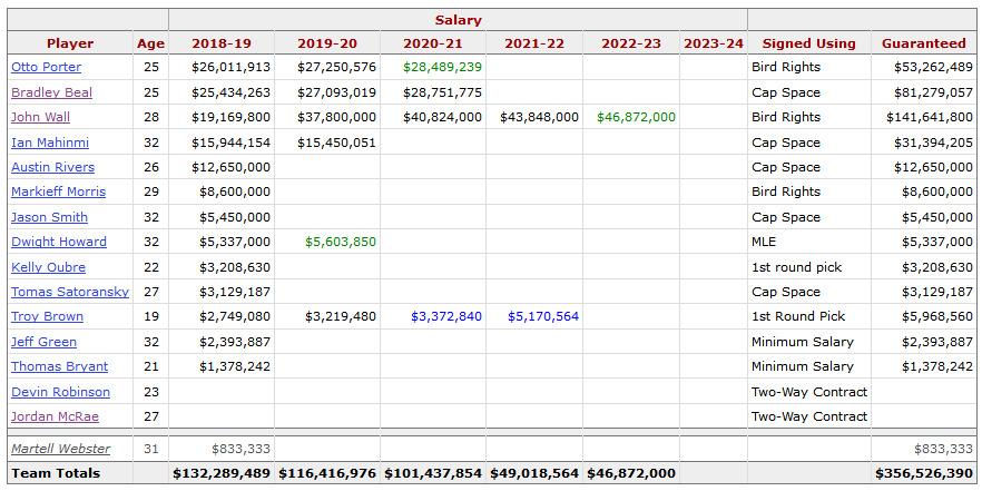 Salarios y contratos de los Washington Wizards