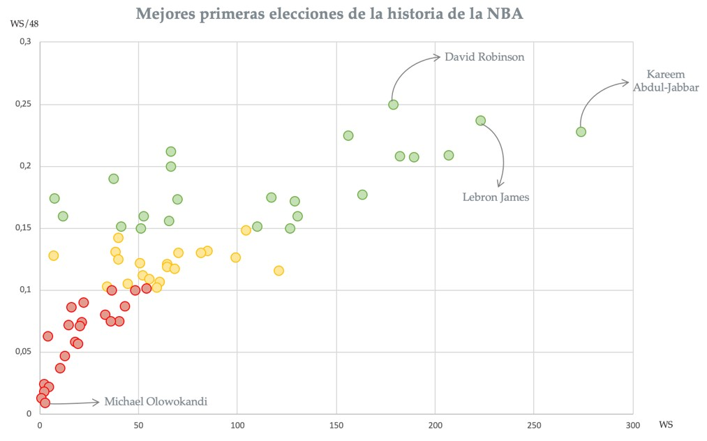 Mejores y peores elecciones número 1 de la historia del draft de la NBA