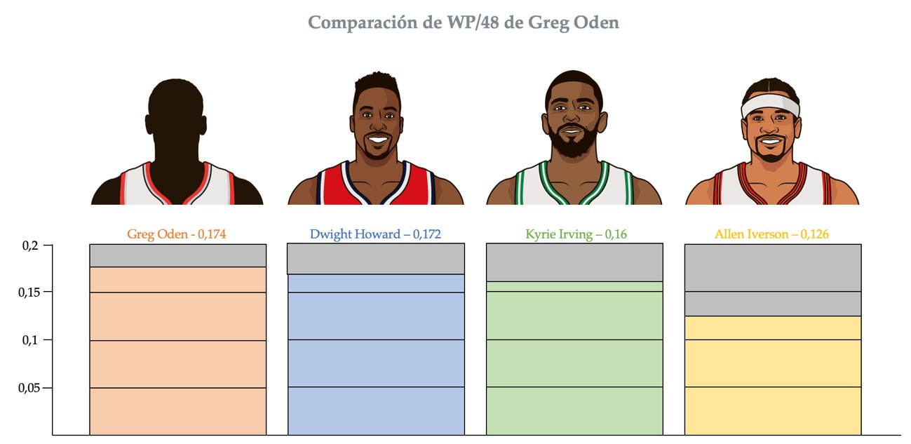 Win shares de Greg Oden