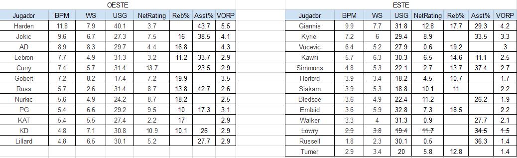 Seleccionan final de los jugadores NBA All Star 2019 según las estadísticas