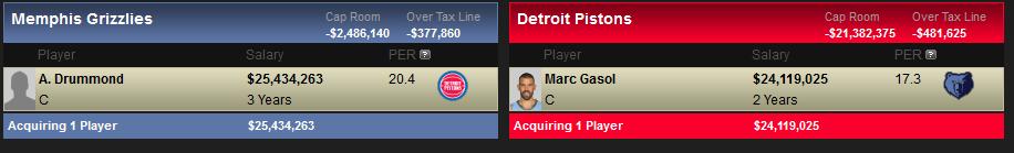 Posibles destinos y canajes de Marc Gasol: Detroit Pistons