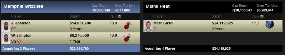Posibles destinos y canajes de Marc Gasol: Miami Heat