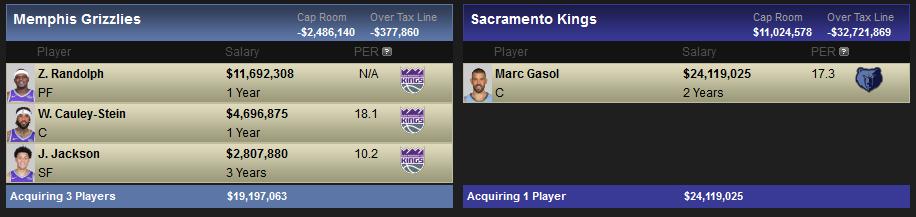 Posibles destinos y canajes de Marc Gasol: Sacramento Kings.