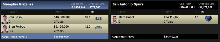 Posibles destinos y canajes de Marc Gasol: San Antonio Spurs
