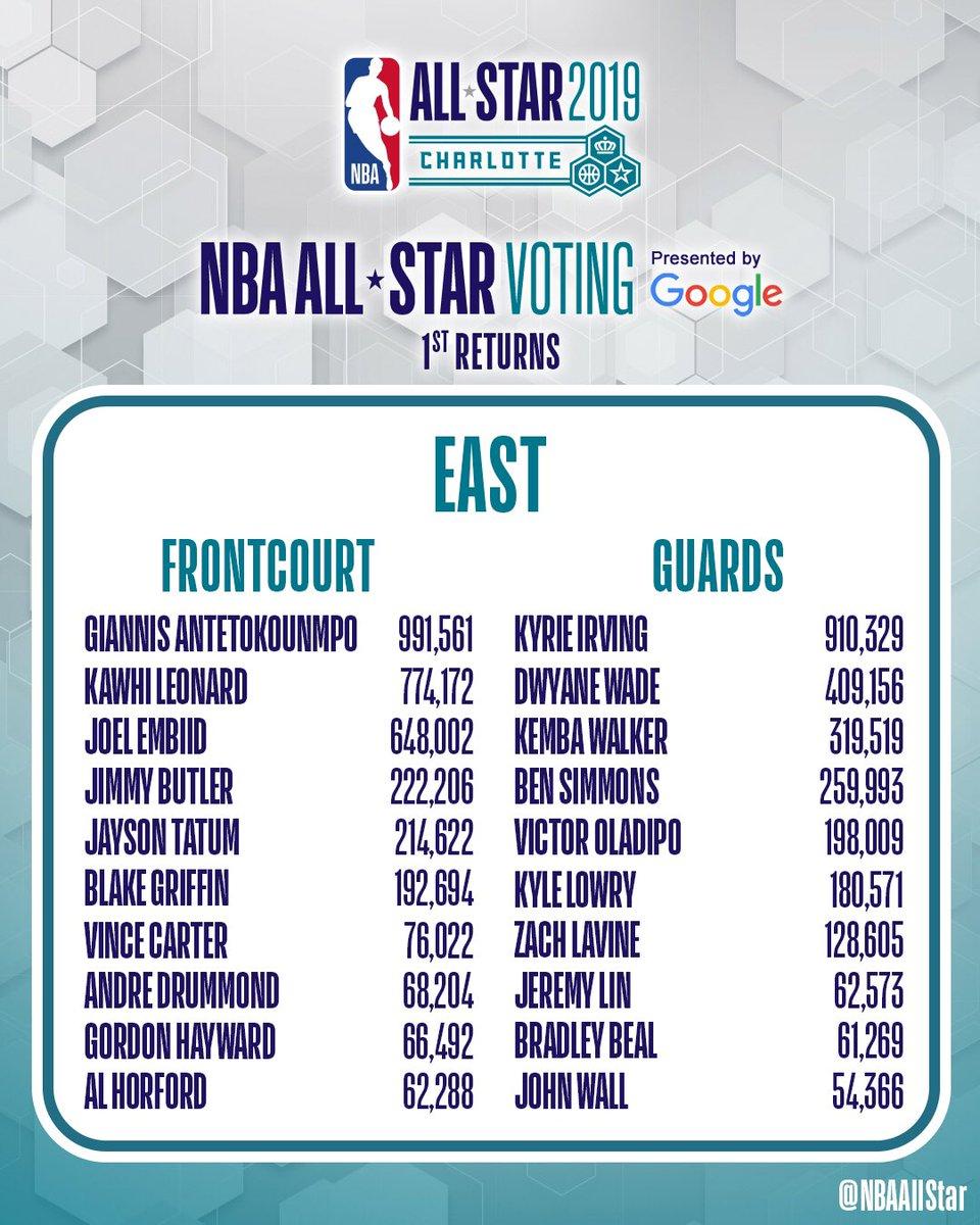 Primera tanda de votos para el All-Star 2019 en la Conferencia Este