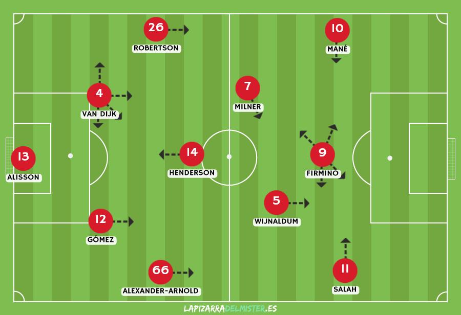 Esquema y alineación tipo del Liverpool de Jurgen Klopp 2018-19