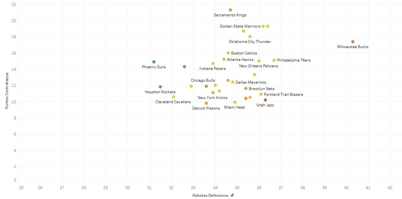 Distribución de los rebotes por equipo vs fast break points