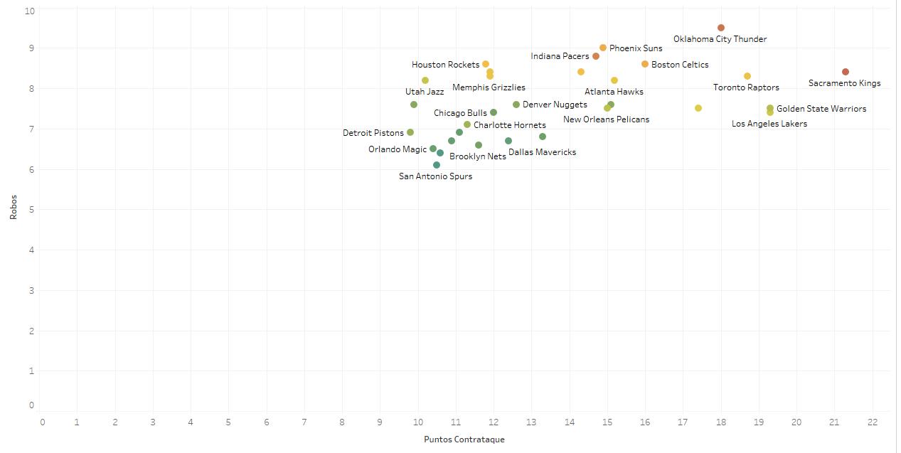 Distribución de los robos por equipo vs fast break points.