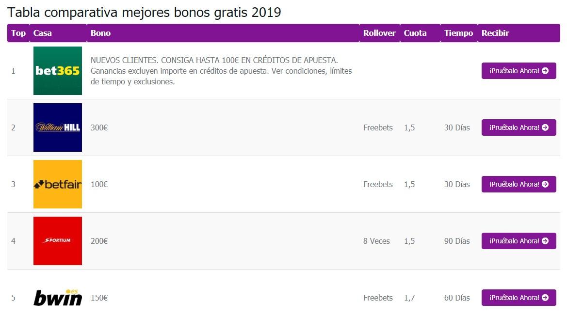 Tabla comprarativa de los mejores bonos de apuestas deportivas gratis en InfoBonos