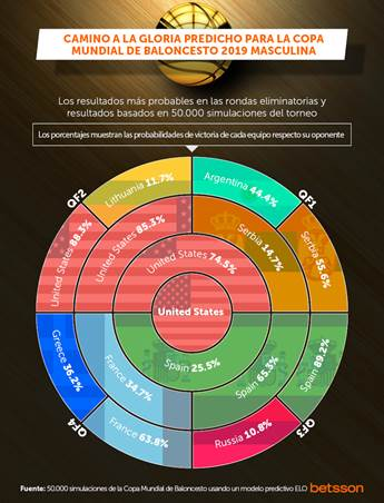 Predicción del Mundial de Baloncesto 2019 según las casas de apuestas.