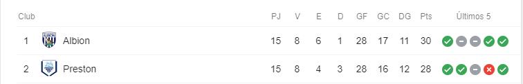 Ascenso directo en la Championship 2019-2020