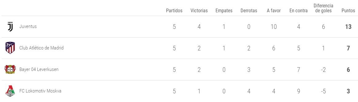 Clasificacion grupo D Champions League 2019-2020 - Jornada 5