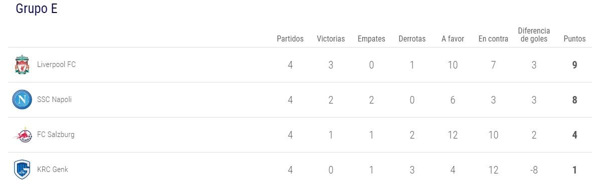 Clasificacion grupo E Champions League 2019-2020 - Jornada 4