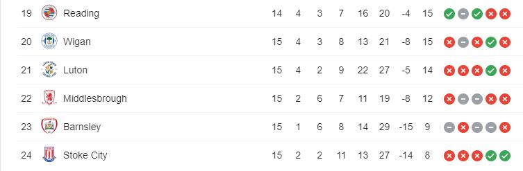 Descenso en la Championship 2019-2020