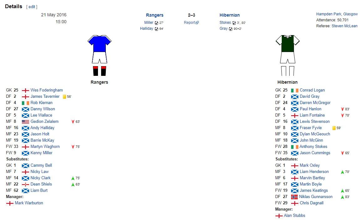 Datos de la Final de Copa Escocesa de 2016 entre Rangers e Hibernian.