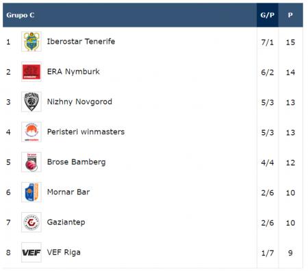 Clasificación grupo C Basketball Champions League 2019-2020
