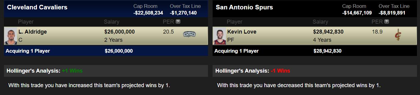 Kevin Love a San Antonio Spurs a cambio de LaMarcus Aldridge