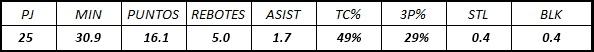 Candidatos a Rookie del Año 2020 en la NBA: Eric Paschall
