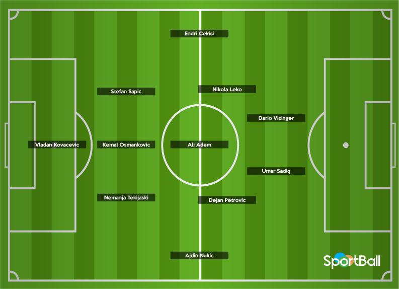 El 11 ideal de los mejores jugadores jóvenes de las ligas balcánicas